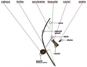 Berimbau Manual